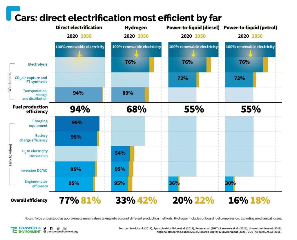 vodik-elektromobil-efektivita-ucinnost